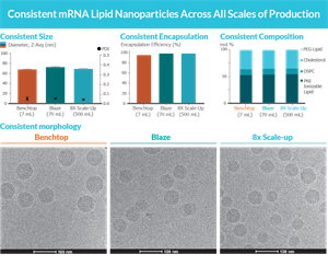 Consistent Results on NanoAssemblr